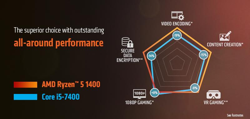 Buy Online Amd Ryzen 5 1400 3 2 Ghz Socket Am4 Processor With